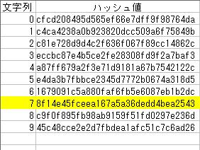 文字列、ハッシュ値テーブル
